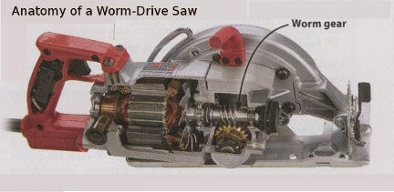 anatomy of worm-drive saw