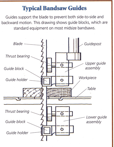 bandsaw guide